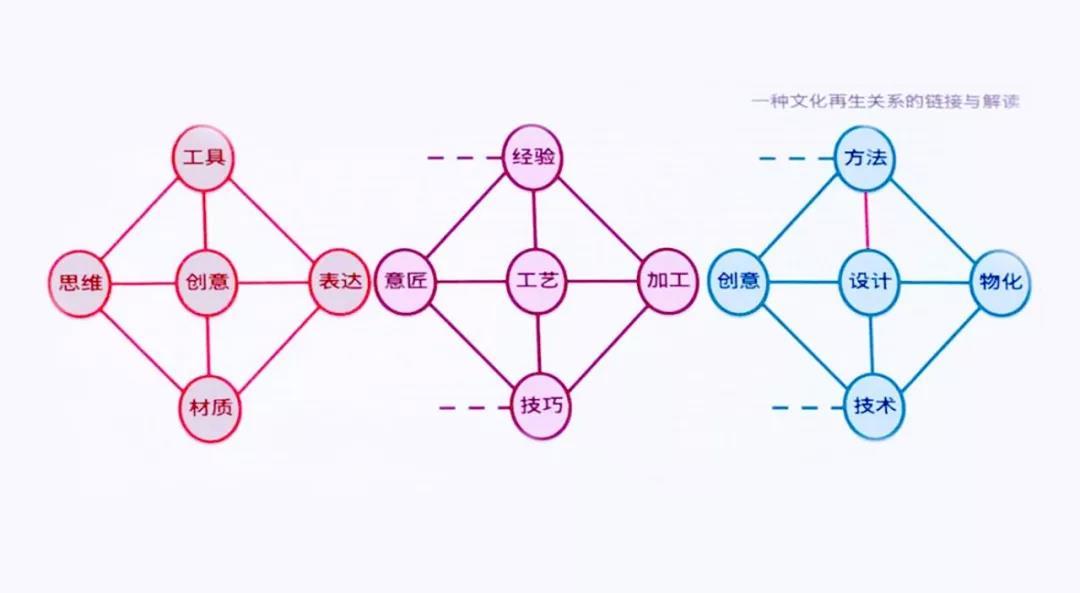 一种文化再生关系的链接与解读.jpg